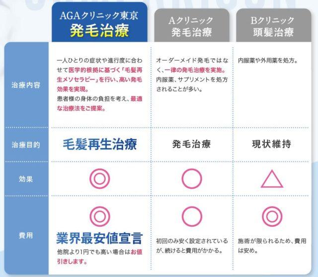 AGAクリニック東京 無料カウンセリング