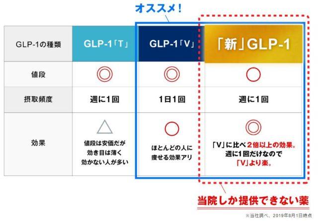 東京GLPクリニック 特徴