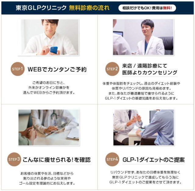 東京GLPクリニック 無料カウンセリング 無料診察