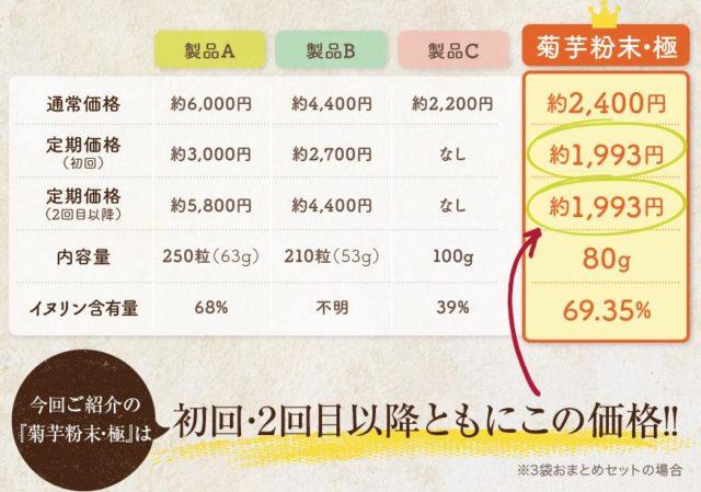 菊芋粉末・極 販売店 価格 最安値