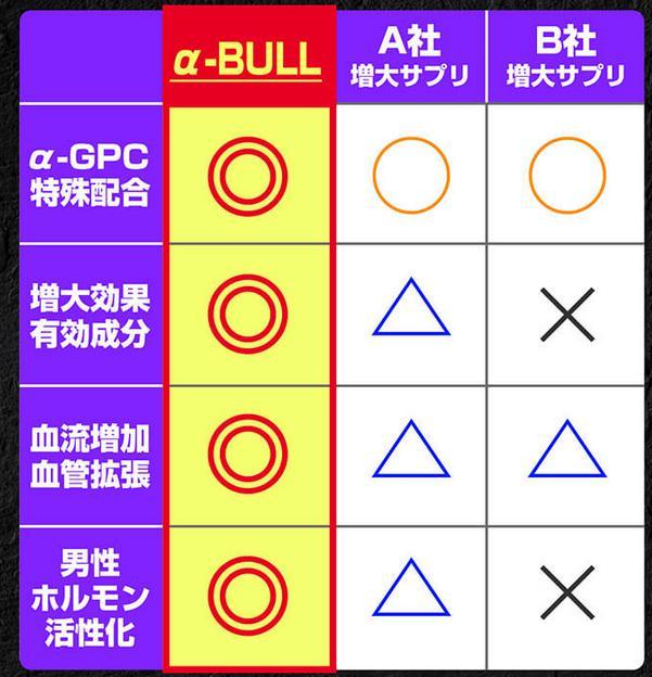 α-BULL アルファブル 特徴
