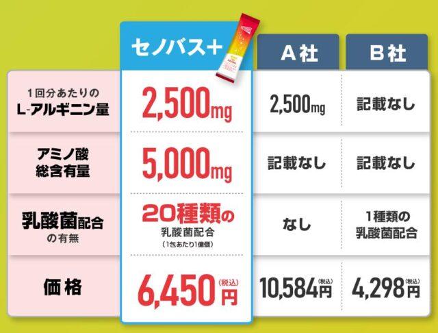 SENOBAS+ セノバス+ 販売店 価格 最安値