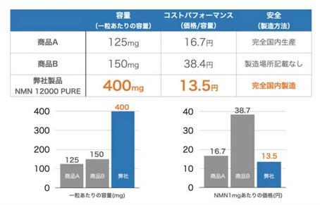 高濃度NMN