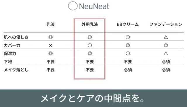 ニューニート外用乳液 特徴