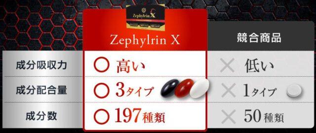 ゼファルリンX 販売店 価格 最安値