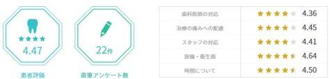 日本歯科医療評価機構 評価